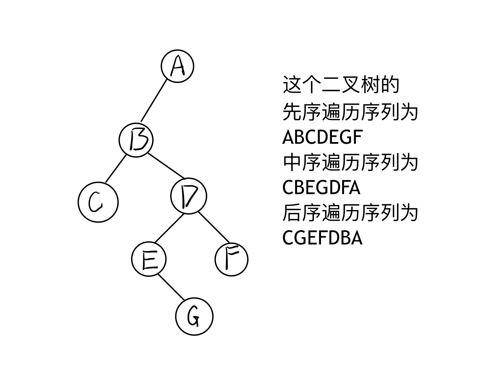 [数据结构] 二叉树的前序遍历、中序遍历和后序遍历插图